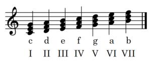 C-Dur-Tonleiter mit Akkorden und Stufen englisch