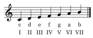 C-Dur-Tonleiter mit Stufen englisch