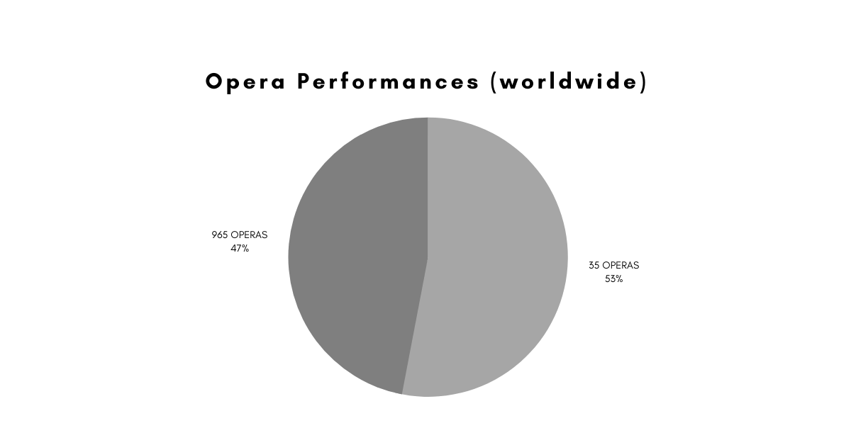 The 2019/20 Opera Repertoire: 35 Works Form the Lion's Share