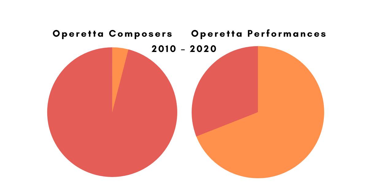 Operetta Composers: Four World Stars Form the Core Repertoire