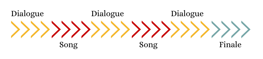 Sequence of a singspiel act
